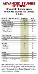 Starting Salaries | June 4, 2012 Issue - Vol. 90 Issue 23 | Chemical ...