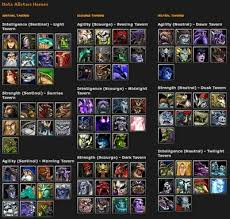 males ngetik defense of the ancients dota review