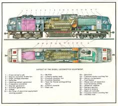 diesel train engine diagram diesel locomotive drawings above diagrams of soviet made diesel train