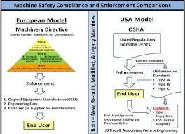 Osha Chart Control Engineering Machine Safety Are Machine Builders