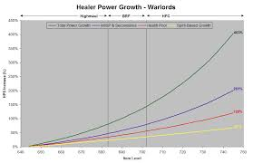 Artifact Knowledge Level Chart The Healer Problem Part 1 Scaling Healiocentric