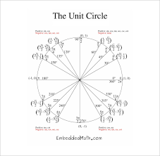 Unit Circle Chart Filled In 22 Problem Solving The Unit Circle Chart