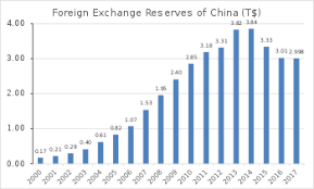 Foreign Exchange Reserves Of China Wikipedia