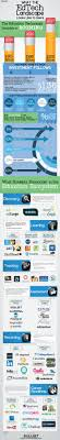 skillset blog career advancement and education resources an infographic showing the growth and key companies in the education technology industry