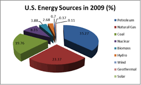 The Fossil Fuel Necessity The Energy Controversy