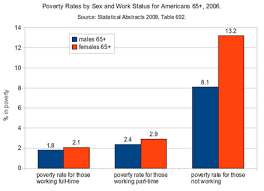 Poverty In The United States Wikiwand