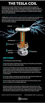 how the tesla coil works infographic tesla coil tesla and history diagram of a tesla coil mechatronics engineeringelectrical
