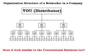 Network Marketing Chart What Is Network Marketing