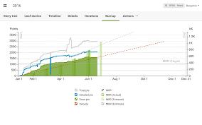 Project Burndown Chart Template Best Ideas Of User Guide On Project Burndown Chart Template 5