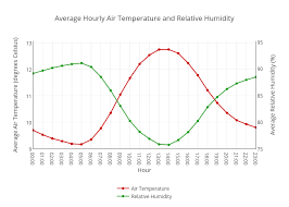 Average Hourly Air Temperature And Relative Humidity Line