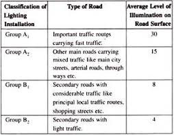 lighting schemes. Illumination Level Required, As Per ISI, For Various Types Of Traffic Routes Is Given Below: Lighting Schemes G