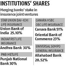 Irdai May Allow Banks To Hold Over 10 Stake In Multiple