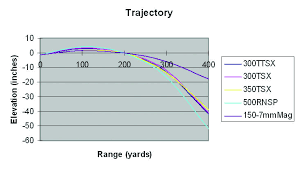 Barnes Bullets In The 458 Winchester Magnum Load Data Article