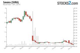 Svra Stock Chart Savara Stock Buy Or Sell Svra