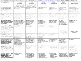 Persuasive Essay Rubric 2 Thesis Rubric Middle School Help On Essay Writing