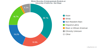 University Of California San Diego Diversity Racial