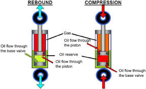 Shock Oil Comparison Chart Double Tube Shock Absorber Functioning Download