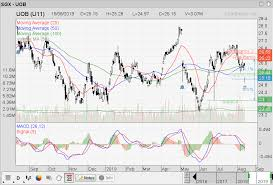 Uob Stock Price Chart Singapore Stock Investment Research Uob Going Near To