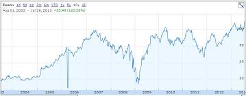 Rbc Stock Price History Chart Royal Bank Of Canada Dividend Stock Analysis Part 4 Of 10