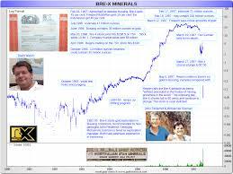 Bre X Minerals Bubble Comparison