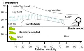 The Olgyay Bioclimatic Chart 11 Adapted With Permission