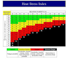 Heat Stress Temperature Chart Remember To Stay Safe In The Heat