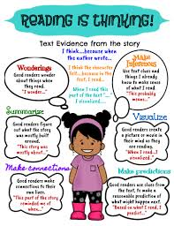 What Good Readers Do Chart Reading Is Thinking Anchor Chart