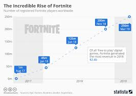 Fortnite Player Count Chart Chart The Incredible Rise Of Fortnite Statista