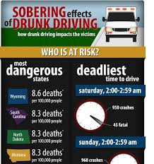 Statistics Impaired Driver Drunk Of Driving Infographic Effects