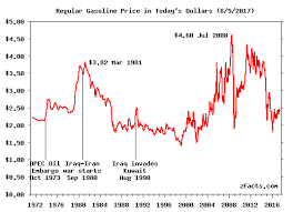 Gas Price Fluctuation Chart Gas Price History Graph Zfacts