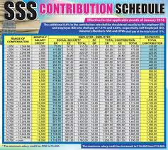 Sss Contribution Table Benefits And Mode Of Payment