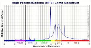 hps grow light bulb spectrum graph