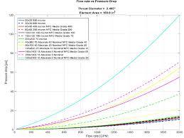 Gas Pressure Drop Chart Pressure Drops Flow Calculations Norman Filter Company