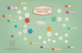 Find The Right Fit Your Retail Career Road Map Monster Com