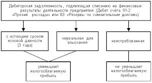 Схема дебиторской задолженности и кредиторской задолженности дебиторской задолженности