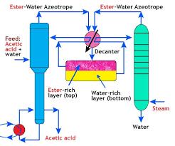 Basic Guide For Oil Fractionation Or Distillation Part 1