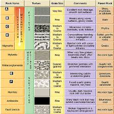 Rock Identifier Chart Identification