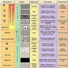 Rock Identification Chart Identification
