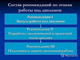 Презентация на тему Методические рекомендации по выполнению  3 Состав рекомендаций