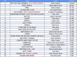 Texas Music Spotify Chart Week 9 Texas Music Pickers