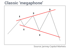 Bearish Megaphone Pattern Calls For Stock Market Selloff
