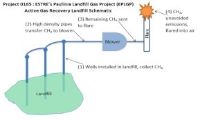 Landfill Gas Emission Reduction In Brazil Wikipedia