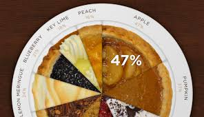 Pie Charts Eager Pies