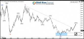 Freeport Mcmoran Stock Price Chart Freeport Mcmoran Fcx Outlook Turning Bullish Trading