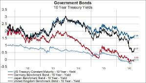 Us 10 Year Treasury Live Chart The Nitty Gritty Of Currency Hedged Bonds Invesco Db Usd