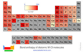Webelements Periodic Table Periodicity Bond Enthalpy Of