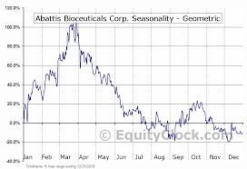 Abattis Bioceuticals Corp Otcmkt Attbf Seasonal Chart