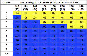 Alcohol Weight Chart Skillful Alcohol Chart Weight Height 2019
