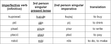 form of be verbs the complete guide to polish imperative verbs clozemaster blog