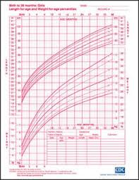 Growth Chart Girls Calculator 41 Best Child Growth Chart Images Growth Chart Ruler